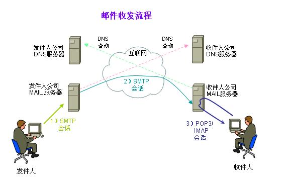 搜易宽带SMTP服务器