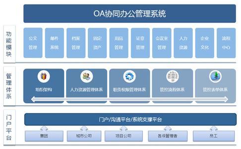 OA协同办公软件大全
