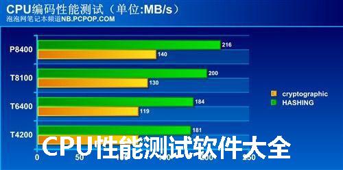 CPU性能测试软件大全