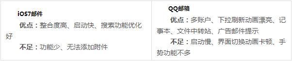 QQ邮箱下载版