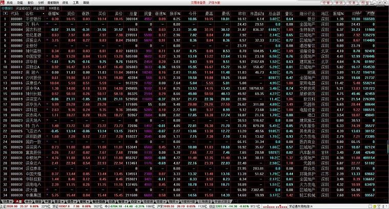 中信建投极速版通达信分析交易系统