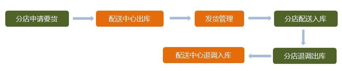 管家乐烘焙管理系统V6