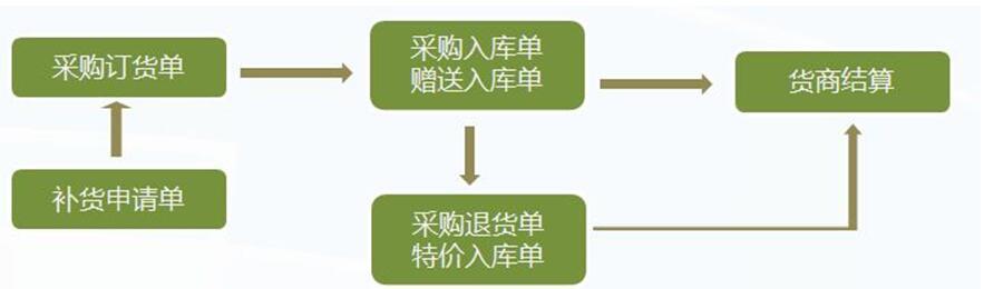 管家乐商贸通迷你版管理系统