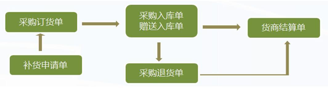 管家乐奶茶管理系统V6