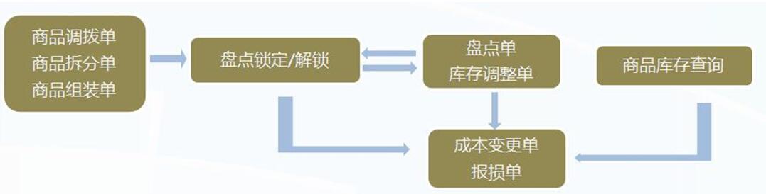 管家乐商贸通管理系统V6