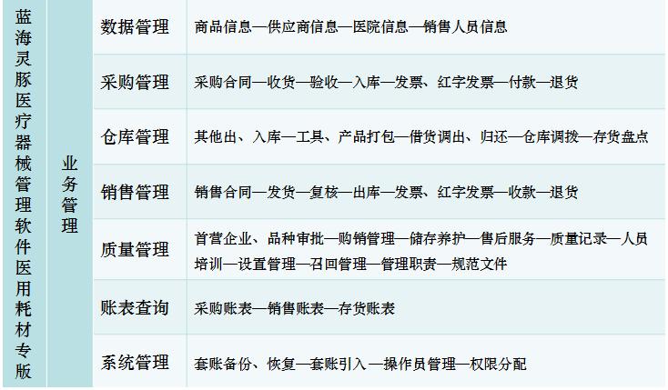 蓝海灵豚医疗器械软件医用耗材专版