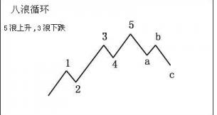 波浪理论波形测算器