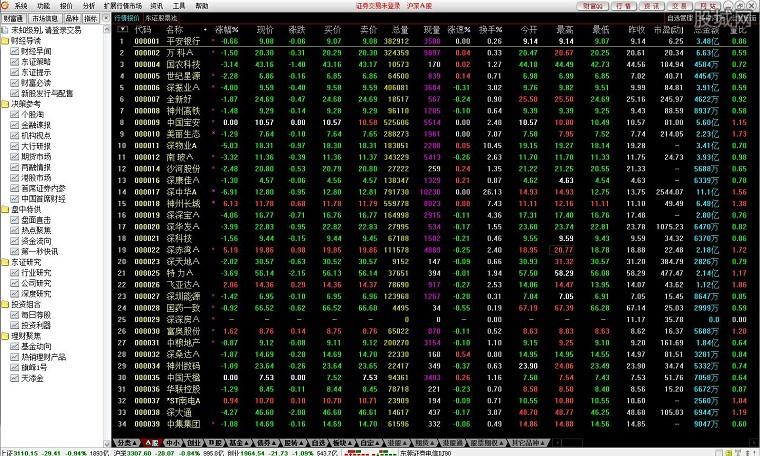 东莞证券财富通版通达信v6版