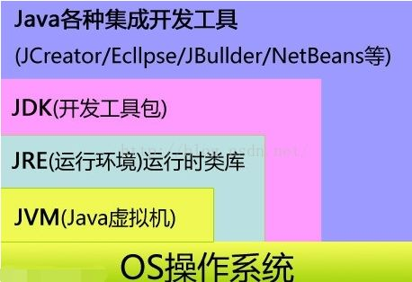 java运行环境(Java Runtime Environment)