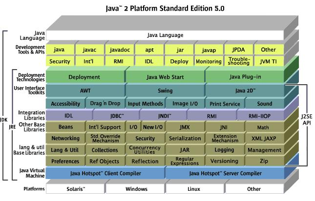 JRE(Sun Java SE Runtime Environment )
