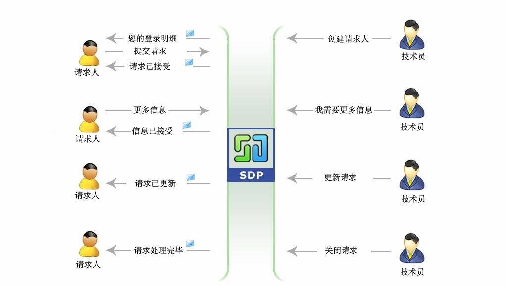 ServiceDesk Plus IT服务管理软件