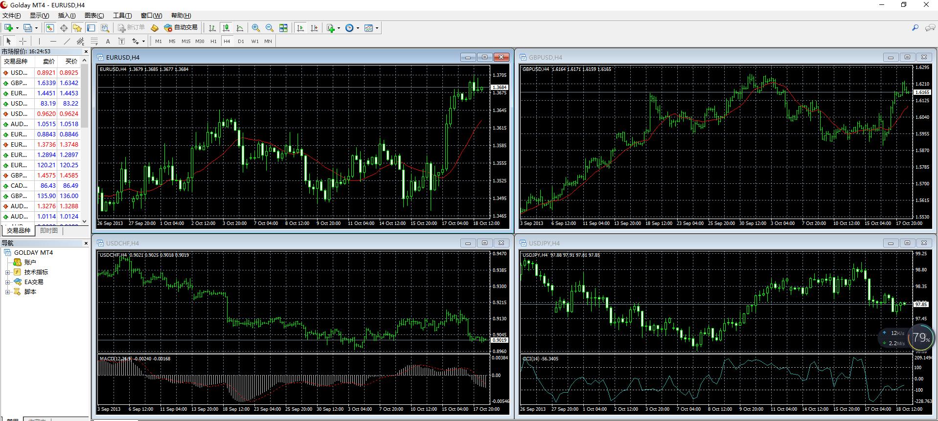 金盛贵金属交易软件Meta Trader 4