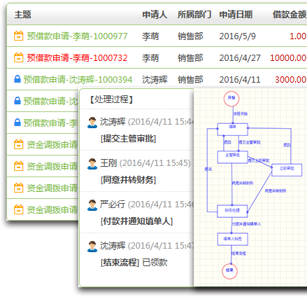 Colloa(10oa)协同办公系统