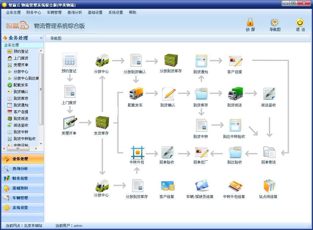 智赢云物流管理系统