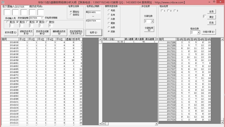 华东15选5超级遗漏极限分析大师
