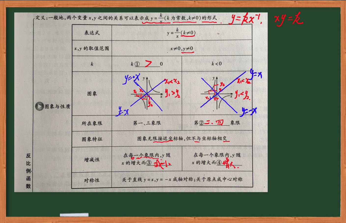 初中数学-反比例函数-虎斑教育