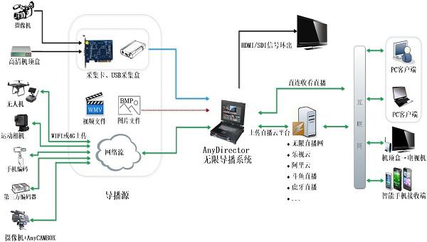 免费网络导播软件AnyDirector
