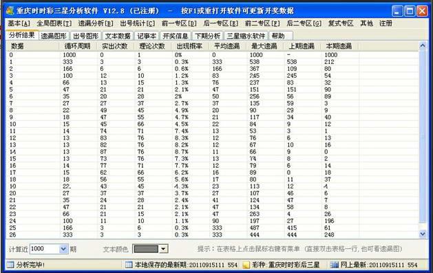 重庆时时彩三星分析软件