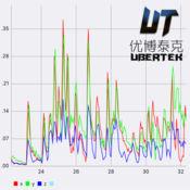 振动测量iVib 1