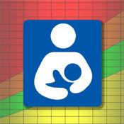 母乳喂养的婴儿和儿童生长图表 10