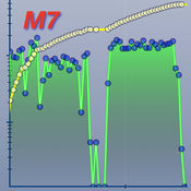 NKBSteps - M7カウントをグラフ表示 1.0.1
