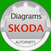 斯柯达(Skoda)的部分和图表