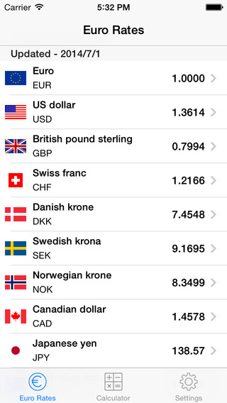 Euro Exchange Rates