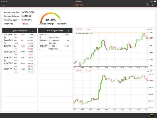 FXBook - Mobile Forex Trading Platform
