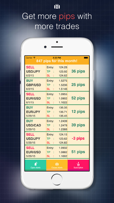 Forex Alerts: Realtime Currency Trading Signals