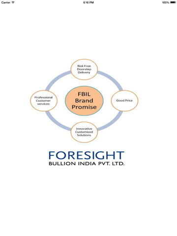 Foresight Bullion