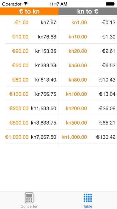 Euro to Kuna