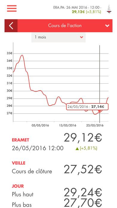 Eramet Finance