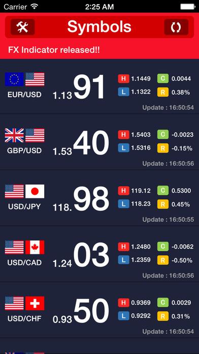 FX Indicator