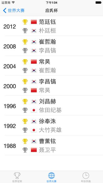 巅峰之弈 - 10个世界大赛 28年 103个世界冠军 327局巅峰之战!