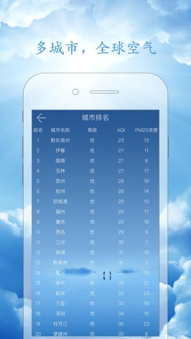 全球空气指数