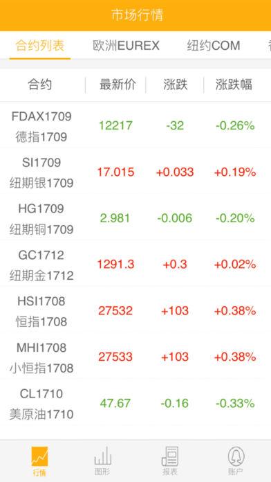 中融国际期货