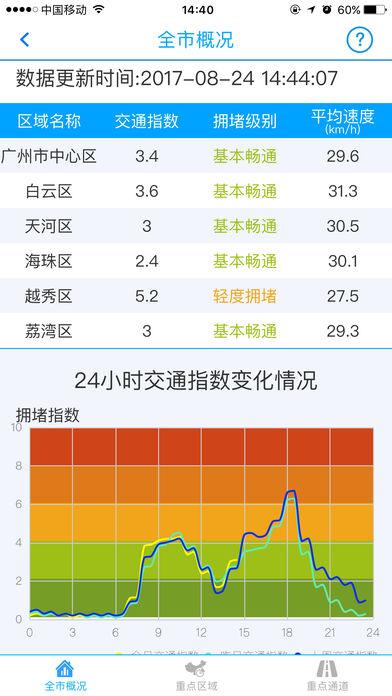 广州交通运行监测