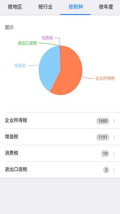 河北国税稽查数据应用