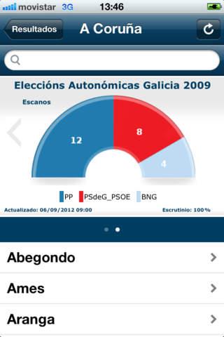 Eleccións GALICIA
