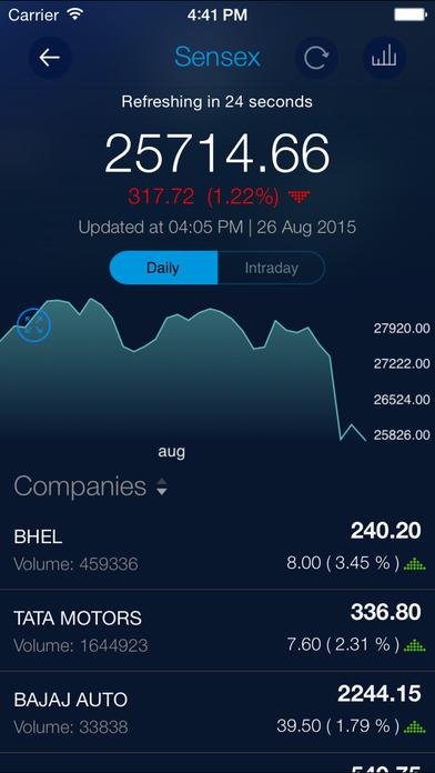 ET Markets