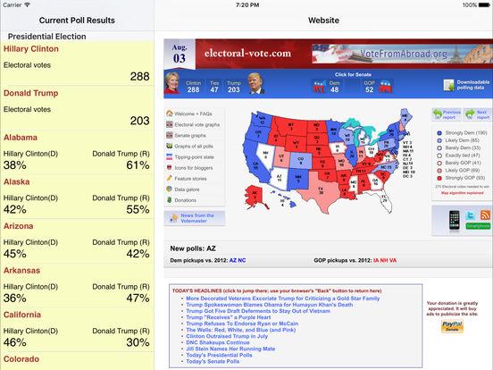 Electoral Vote Polls