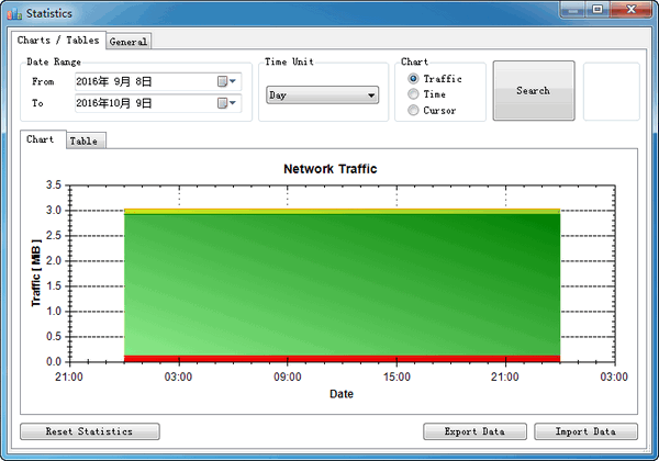 NetTraffic(网络...