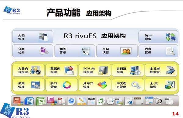 企业级搜索引擎(起点R3 rivuES)