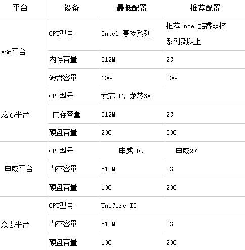 中标麒麟桌面操作系统