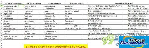 《实况足球2015》FM2015球员数据[SPA94]