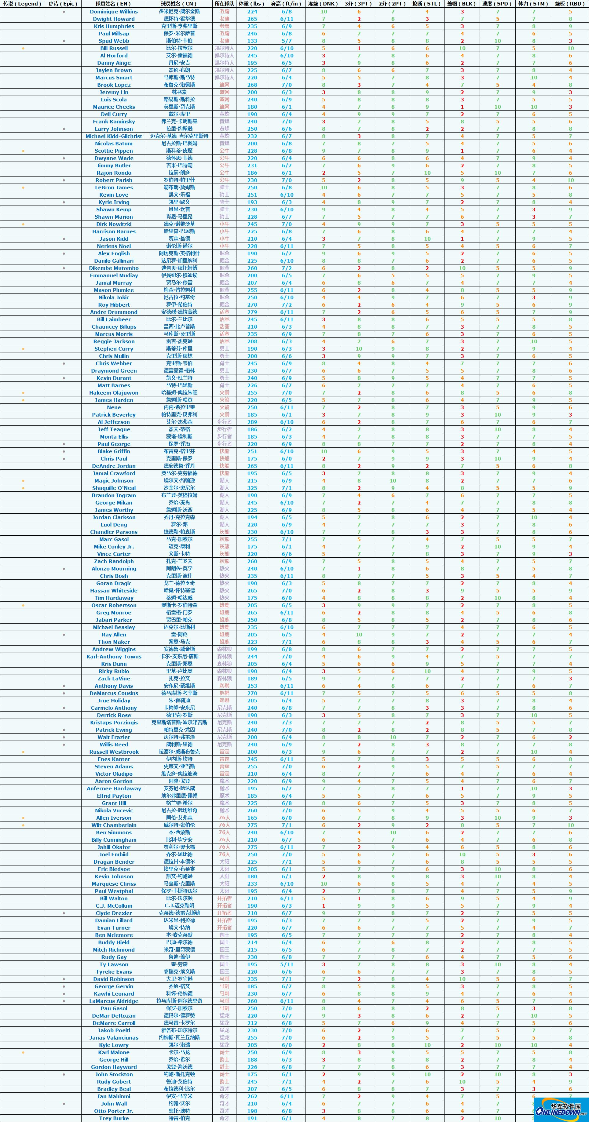 NBA游乐场v1.1.0全球员属性Excek数据表