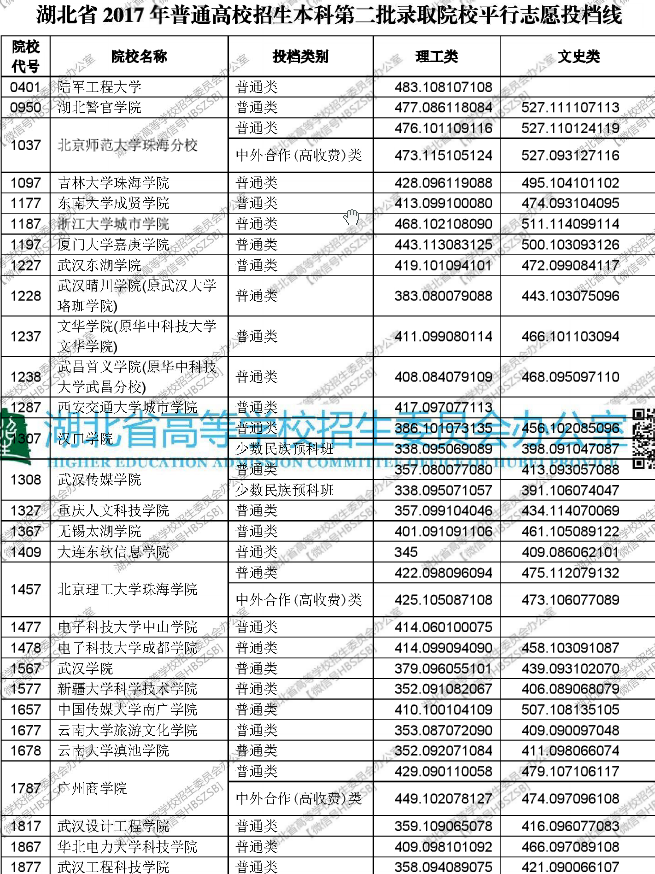 湖北省2017年普通高校招生本科第二批录取院校平行志愿投档线