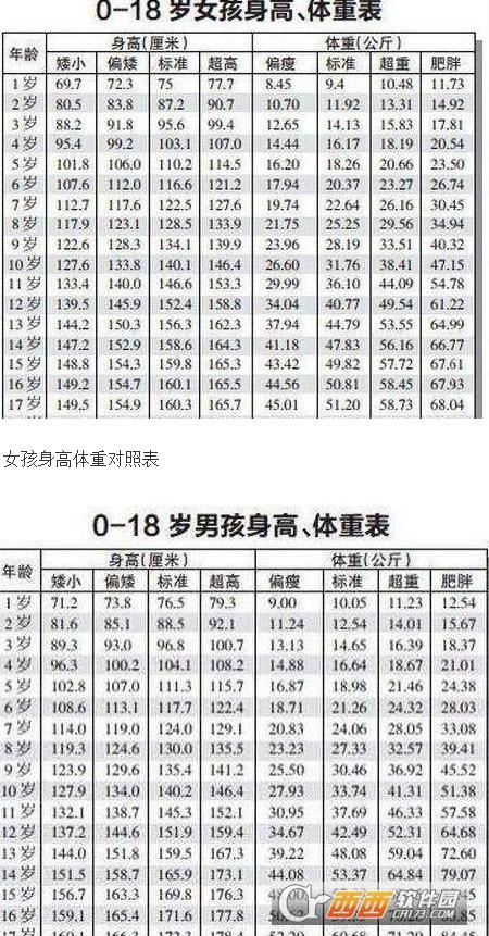 2017最新0一17岁身高表含体重