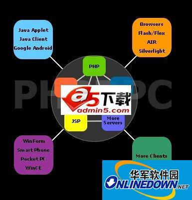 PHPRPC远程过程调用协议 3.0.1