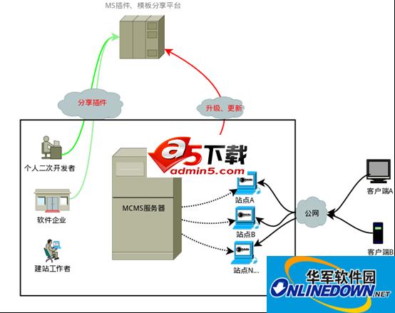 MCMS内容管理系统完整开源J2EE代码